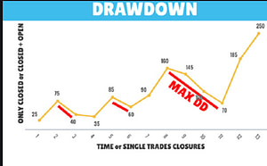 drawdown in Forex Trading