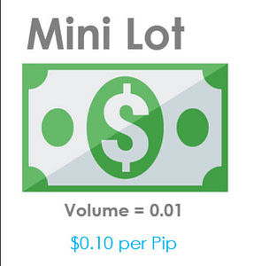 Forex Trading mini lot