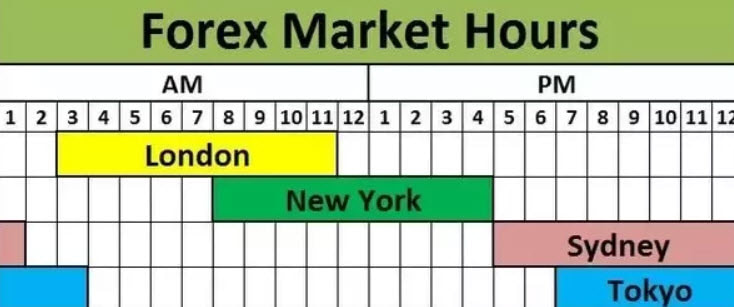 What are the Forex market trading hours