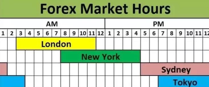 ::Souban Tahir:: Forex Market Hours According To Pakistan Time